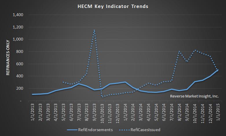 HECM Refinance Trends